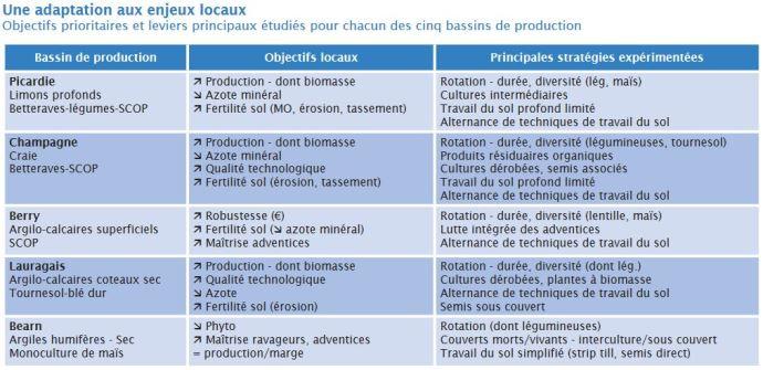 Objectifs du projet Syppre dans chacune des cinq régions.