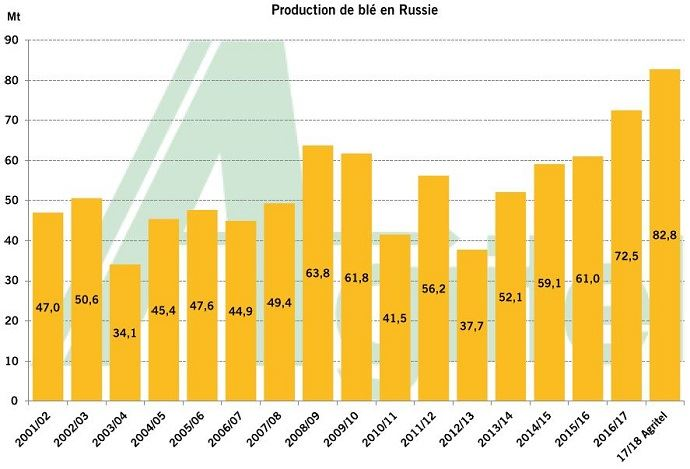 Evolution de la production de blé en Russie.