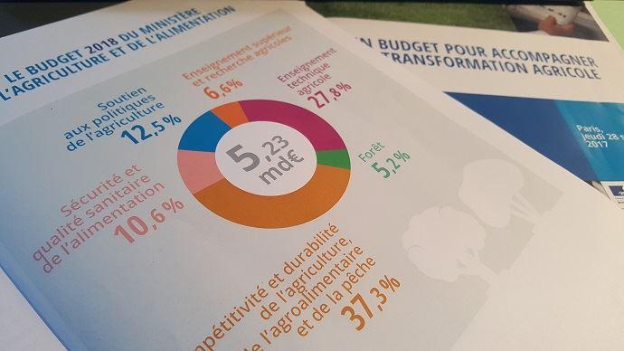 Le projet de budget pour 2018 du ministère de l'agriculture s'élève à 5,23 Mds€.
