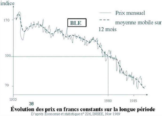 Évolution des prix en francs constants sur longue période