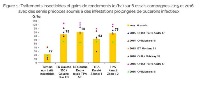 Traitements insecticides et gains de rendements (q/ha)