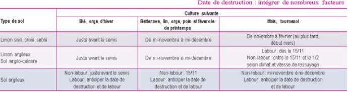 Tableau 1: Date conseillée de destruction des couverts, en fonction du sol et de la culture suivante Se référer à la directive nitrate de son département pour déterminer à partir de quelle date la destruction d'un couvert est autorisée.