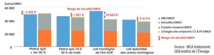 Utilisation de l'excédent brut d'exploitation dans les exploitations spécialisées (moyenne 2012-2015)