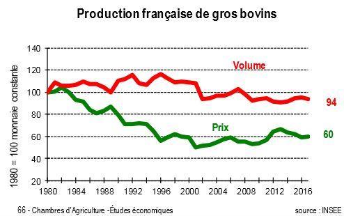Le volume et les prix de la production de viande bovine franaçaise