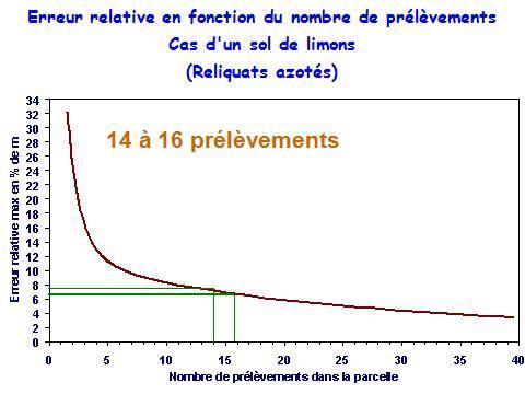 Rapport entre nombre d'échantillons et fiabilité de la mesure des reliquats azotés.
