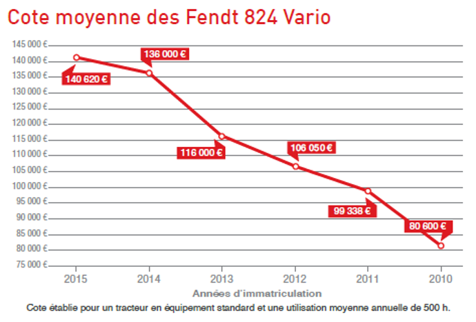 Cote occasion agricole des Fendt 824 Vario.