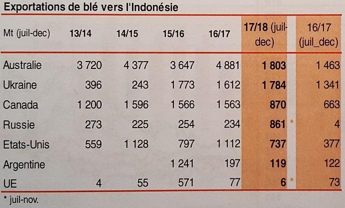 Exportations de blé vers l'Indonésie