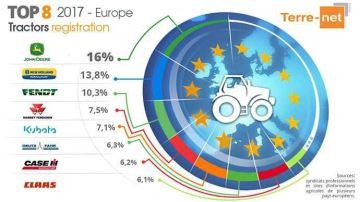 Le classement des constructeurs de tracteurs en Europe