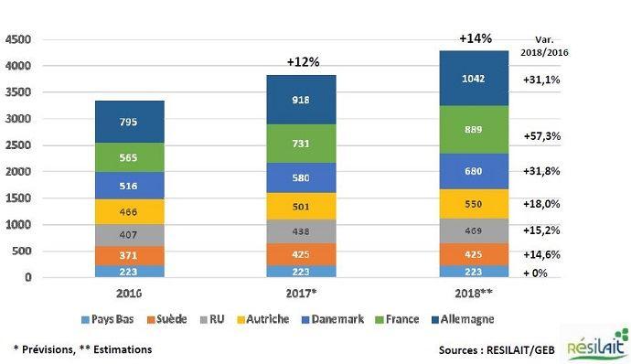 C'est en France que la production de lait biologique va croître le plus en Europe.