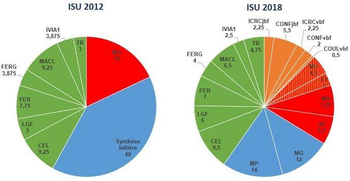 Part relative des caractères dans l'ISU 2012 et dans le nouvel ISU 2018 de la Normande