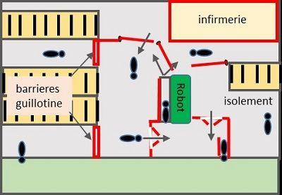 En traite robotisée: barrières guillotines pour forces des vaches à passer au robot