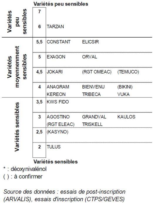 Classement des variétés de triticale selon leur résistance au risque Don (F. graminearum) échelle 2017-2018