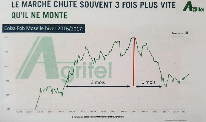 Exemple de chute des prix trois fois plus rapide que la montée, sur du colza en 2016-2017.