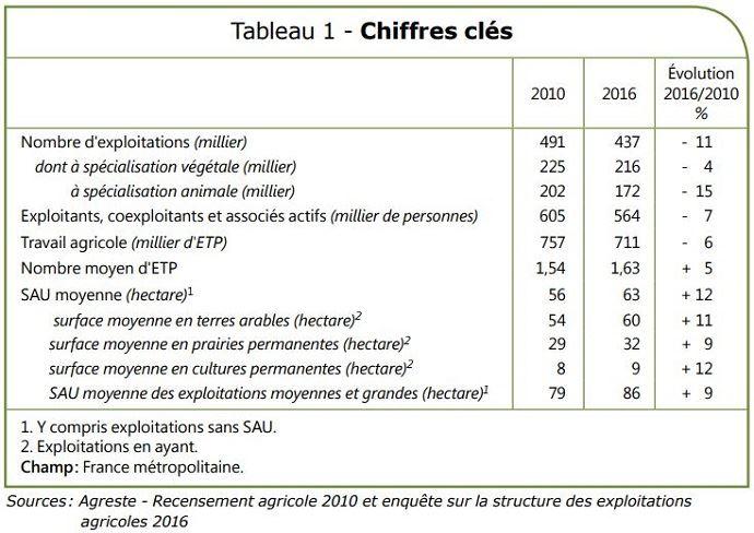 Chiffres clés sur le nombre d'exploitations agricoles en 2016