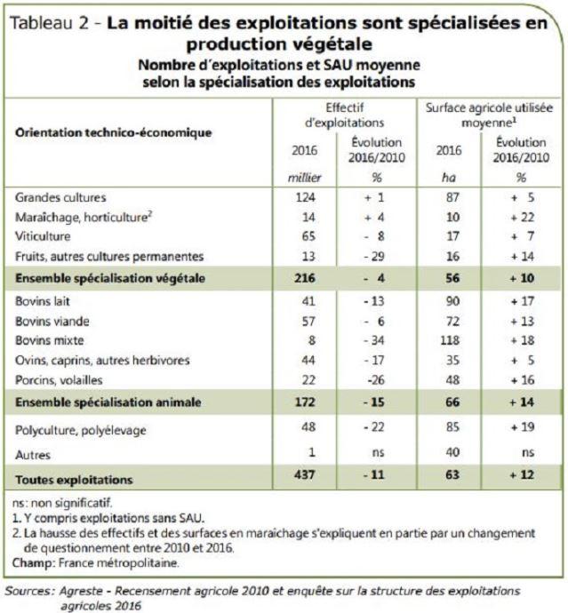 Spécialisation des exploitations agricoles