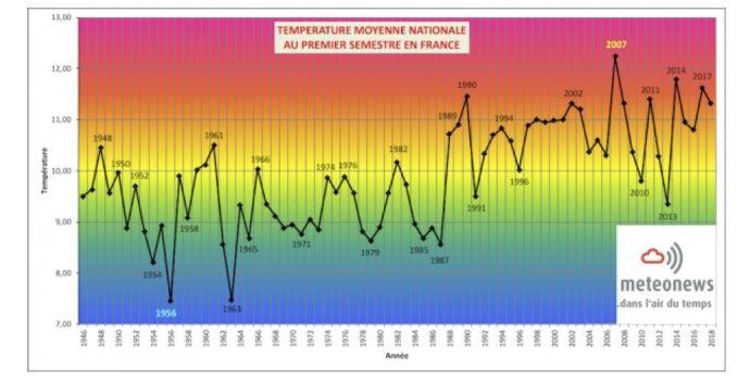 graphe temperatures francaises moyennes au premier semestre 2018