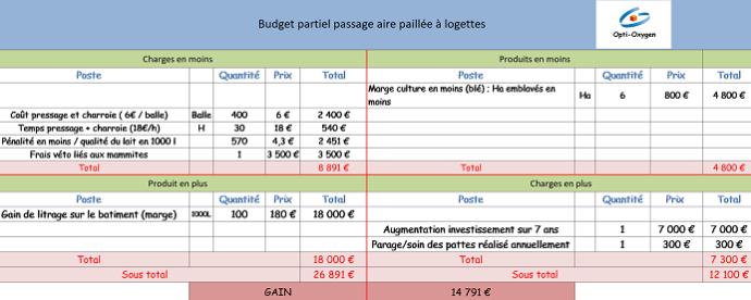 Budget partiel passage aire paillée à logettes