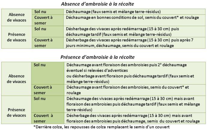 Préconisations d'Arvalis-Institut du végétal