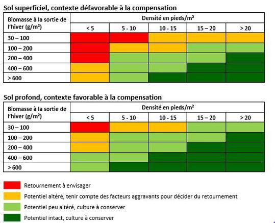 Potentiel du colza en fonction du type de sol et de la biomasse sortie hiver