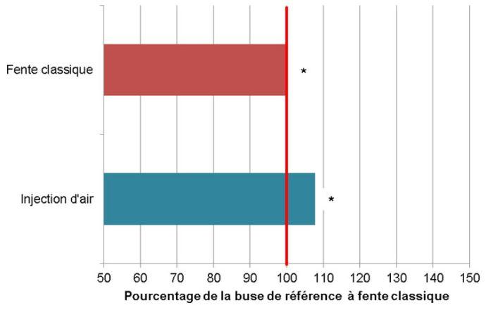 Influence du type de buse sur l'efficacité des traitements - Moyenne d'efficacité pour les deux essais - Anova non significative à 5% - Le trait rouge correspond au 100% d'efficacité de la buse de référence à fente classique