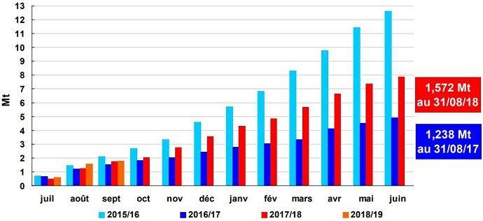 Embarquements de blé tendre depuis les ports français vers pays tiers