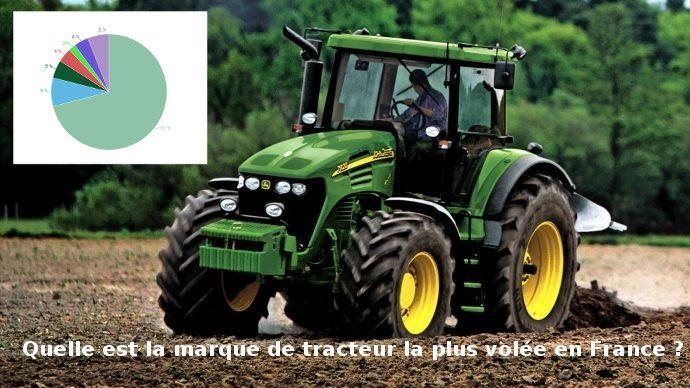 C'est John Deere qui a la palme d'or. Les tracteurs de cette marque sont très demandés.