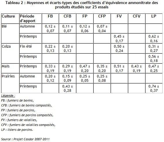 Moyennes et écarts-types des coefficients d'équivalence des produits étudiés sur 25 essais