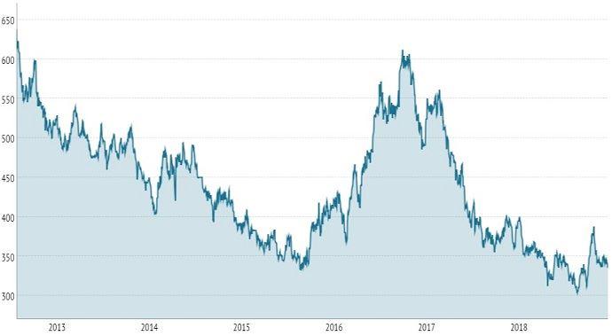 Cours du sucre à la bourse de Londres, en dollar la tonne, depuis 5 ans.
