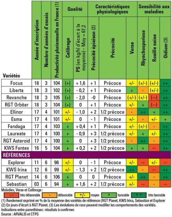 Caractéristiques agronomiques des orges de printemps. Essais pluriannuels Arvalis et partenaires