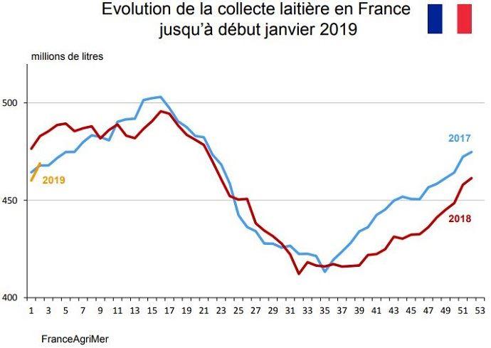La production laitière française est en retrait d'environ 5% depuis le mois d'août 2018, par rapport à 2017.