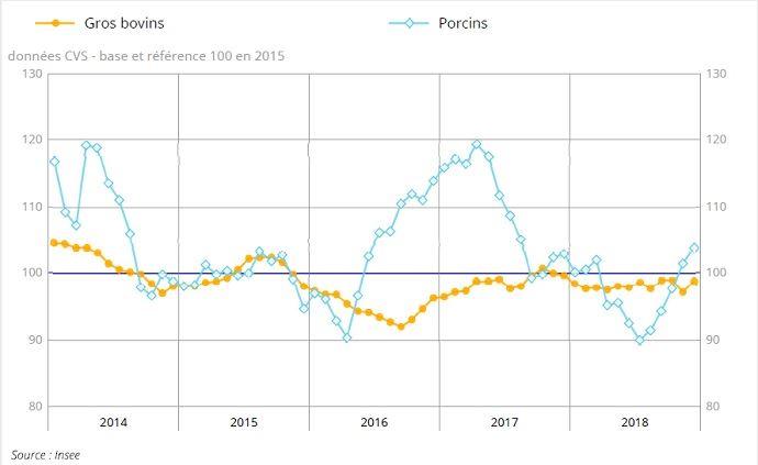 evolution des prix a la production des gros bovins sur 5 ans