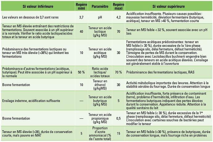 Valeurs repères et interprétations des résultats d'analyses de conservation