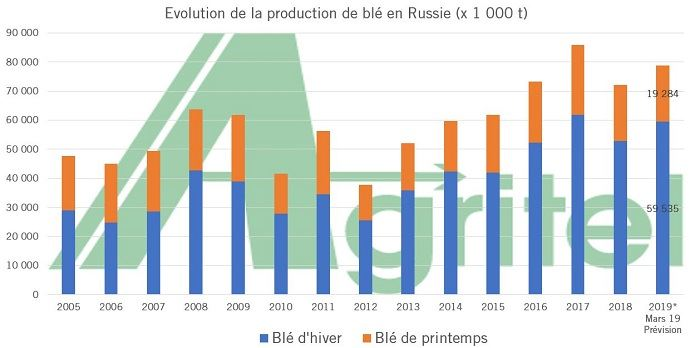 Evolution de la production russe de blé tendre