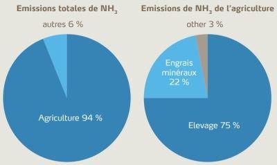 Emissions européennes d'ammoniac