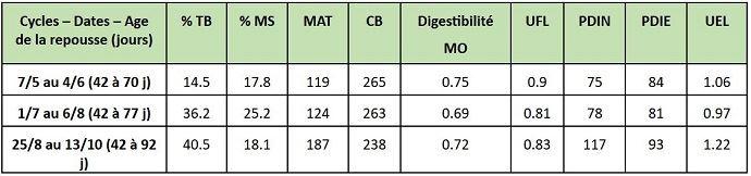 Valeur alimentaire de l'herbe selon la date d'utilisation et l'âge de repousse (/kg de MS)