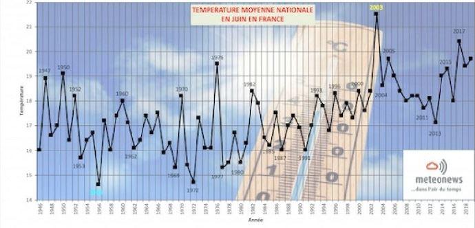 Température moyenne nationale en juin en France