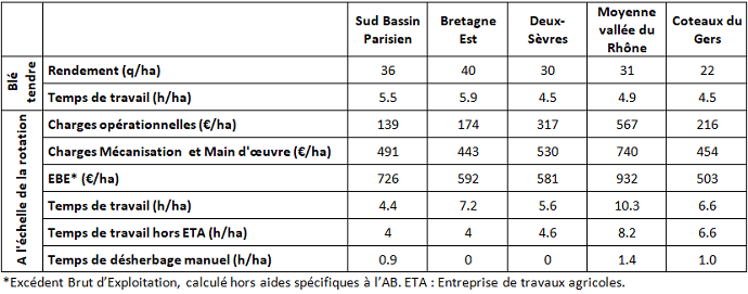 Résultats technico-économiques observés sur les 5 fermes-types de grandes cultures bio (moyennes 2013-2017)