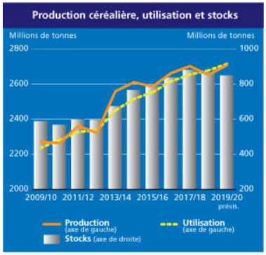 Evolution de la production céréalière