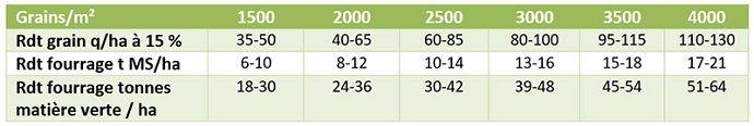 Grille d'estimation du rendement plante entière au stade récolte fourrage
