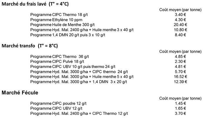 Comparaison des différentes solutions alternatives du CIPC
