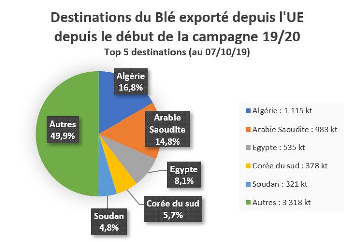 Top 5 des destinations du Blé exporté depuis l'UE