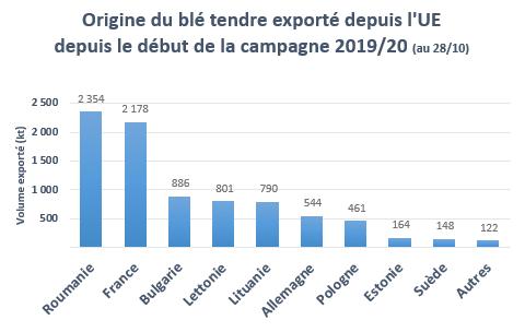 Origine du blé exporté depuis l'UE