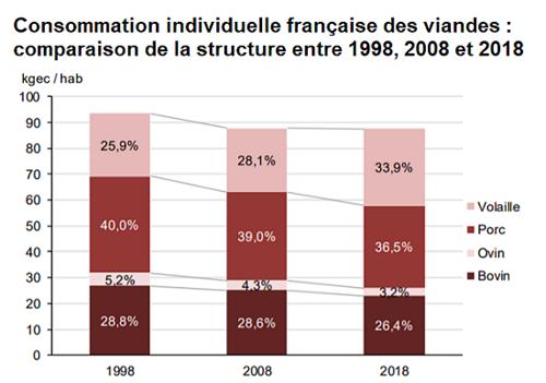 Évolution de la consommation de viande en France