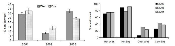 Pourcentage de graines de Vulpin des champs non dormantes en fonction des conditions climatiques et suivant les années