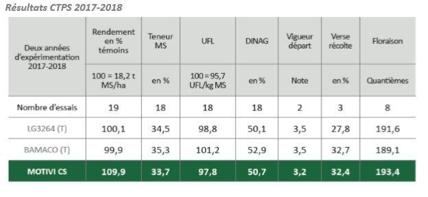 Résultats CTPS 2017-2018