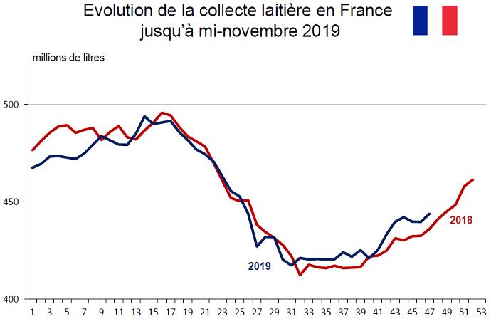 Évolution de la collecte laitière française