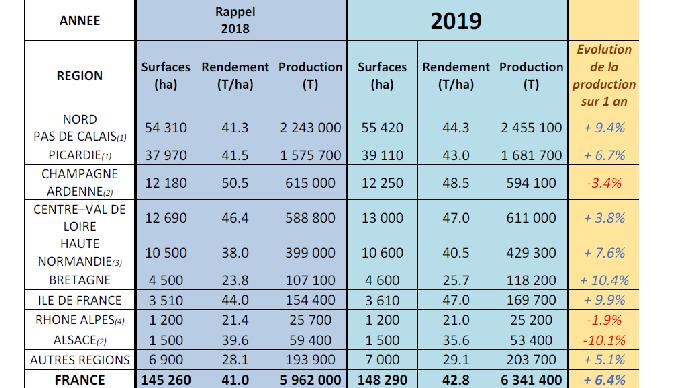Production française de pommes de terre de conservation 2019