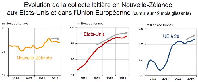 Courbes de la collecte laitière entre 2016 et 2019 en Nouvelle-Zélande, aux États-Unis et dans l'Union Européenne.