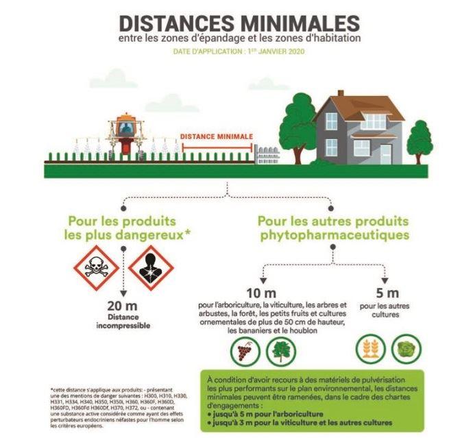 Distances minimales entre les zones d'épandage et les zones d'habitation
