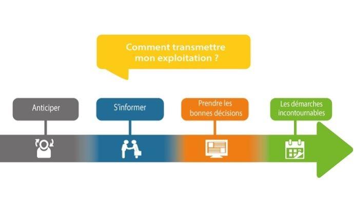parcours transmission exploitation agricole